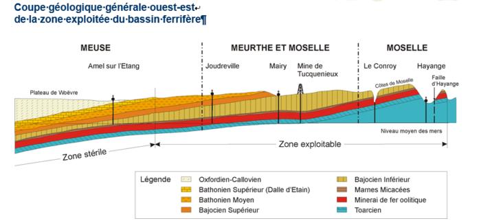 Coupe géologique du bassin ferrifère - activité minière, ressources en eau, aquifère