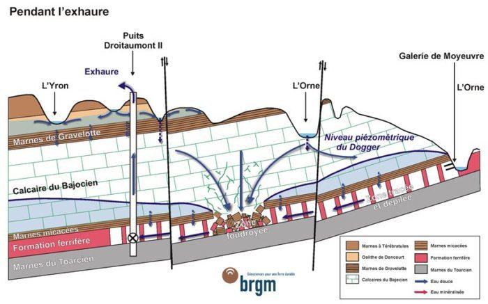Exhaure minier, relation hydrologique, activité minière, écoulements des eaux